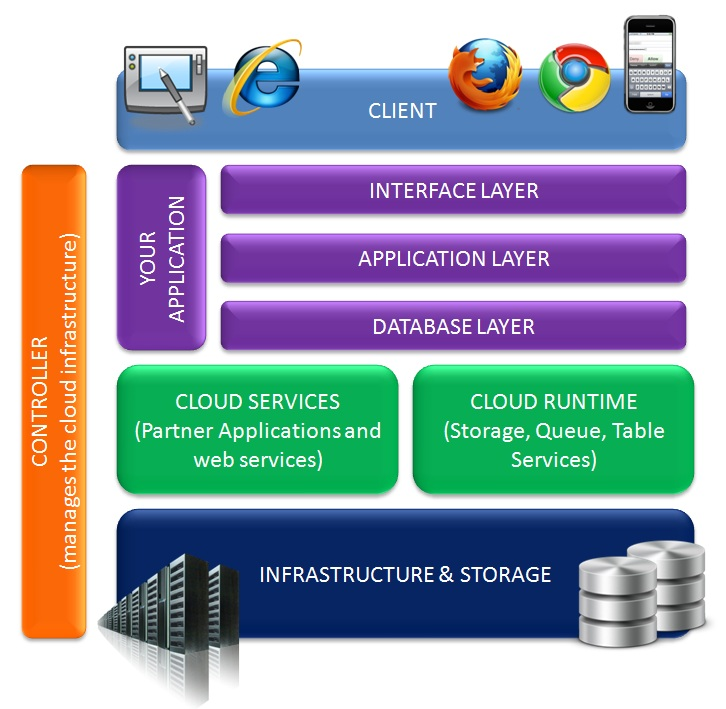 cloud computing architecture Cloud computing services compose of cloud computing models that offer  services directed to specific group of individuals involved let's now.