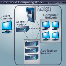 how_cloud_computing_work